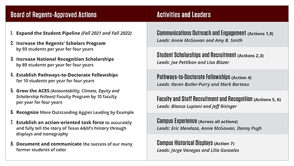 Graphic of Table 2.0 Leadership Assignments
